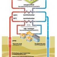Resolutie diepe geothermie principieel goedgekeurd in de Commissie Leefmilieu